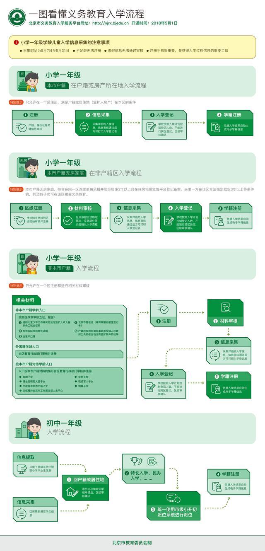 北京幼升小、小升初入学新政公布,首次明确租房可入学