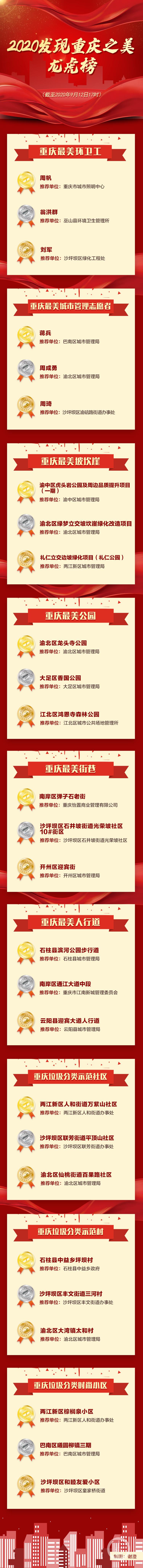 发现重庆之美|市民点赞仅剩40多个小时 (5197213)-20200912181726.jpg