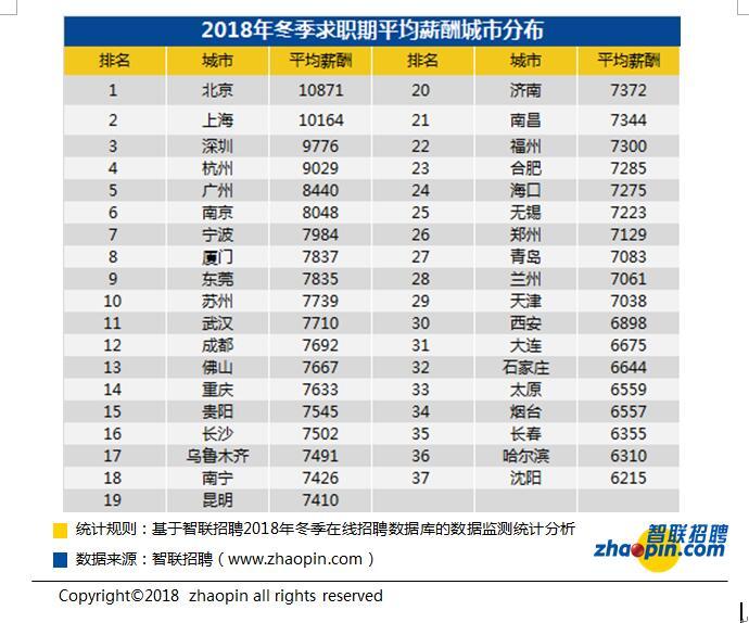 重庆求职公�_7633元!2018重庆冬季求职期平均薪酬全国排14