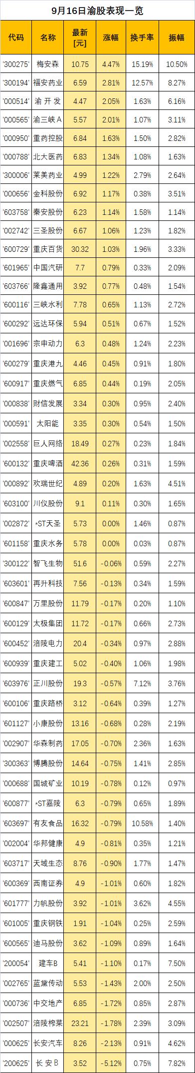 渝股点金|重庆百货将维持震荡向上趋势 中线可逢低布局