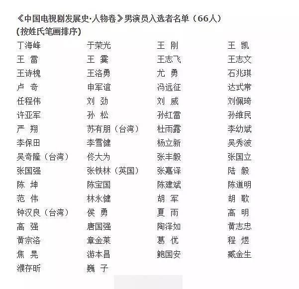 《中国电视剧60年大系人物卷》入选名单