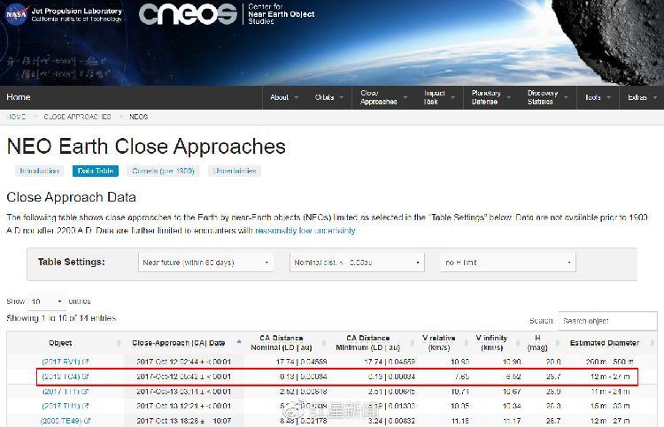 NASA近地物体研究中心(CNEOS)网站上对此次小行星掠过地球的记录 图据网络