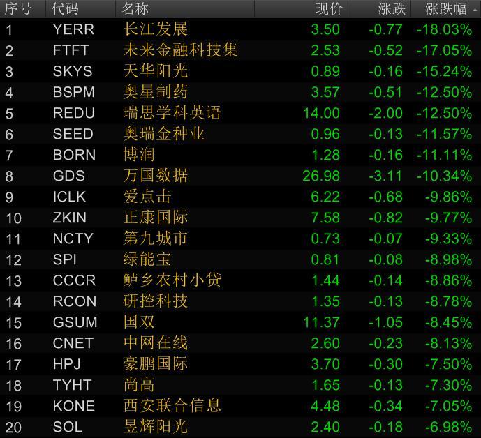 中国概念股跌幅榜