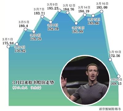 数据泄露脸书市值蒸发500亿美元 或面临天价罚款