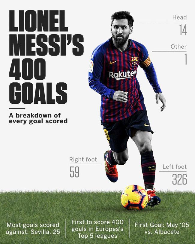 梅西左脚进球数占比80%以上