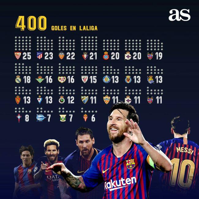 被梅西破门最多的球队排名