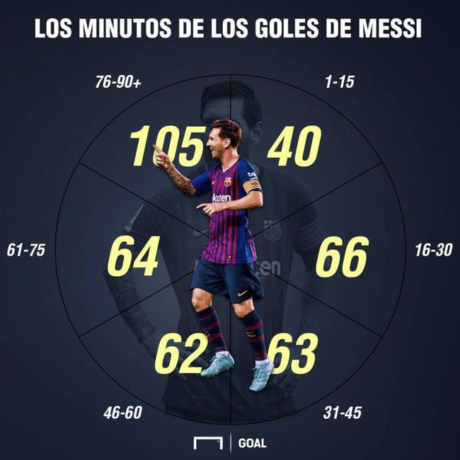 梅西进球时间分布图