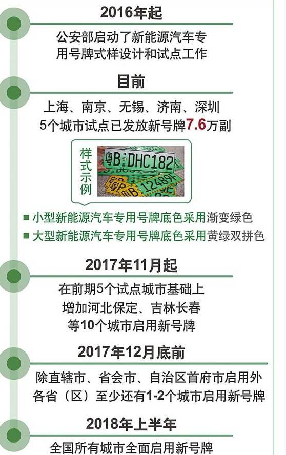 11月起 重庆将启用新能源汽车专用号牌