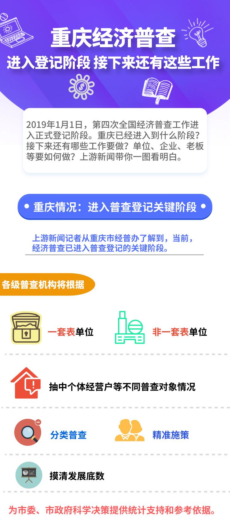 一图丨重庆经济普查进入登记阶段 接下来还有这些工作