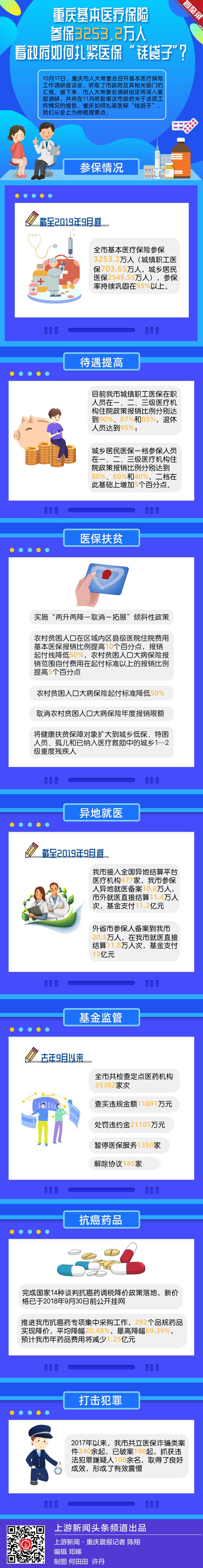 图鉴录丨关系到你的切身利益,重庆医保大数据了解下