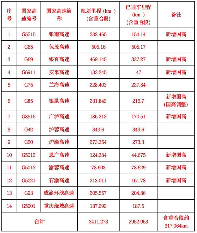 重庆已完成国家公路网命名编号调整 新增7条国家高速公路