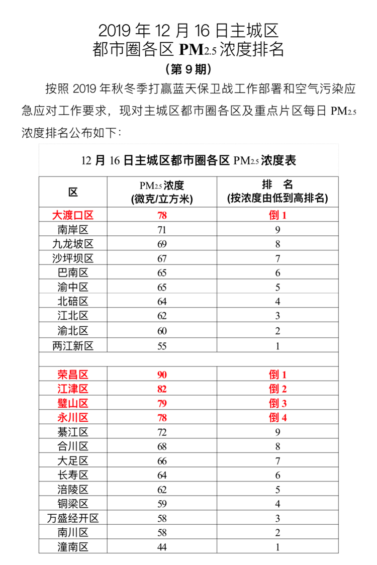 16日重慶PM2.5濃度最高的是……