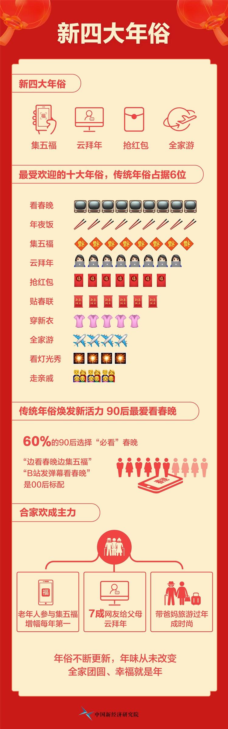 """图配""""新四大年俗""""揭晓:集五福、云拜年、(4056009)-20200122174544_副本.jpg"""