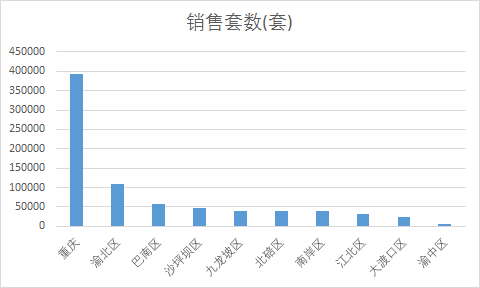 """楼市火热,北区1000亿市场成为重庆家居行业""""最美的期待"""""""