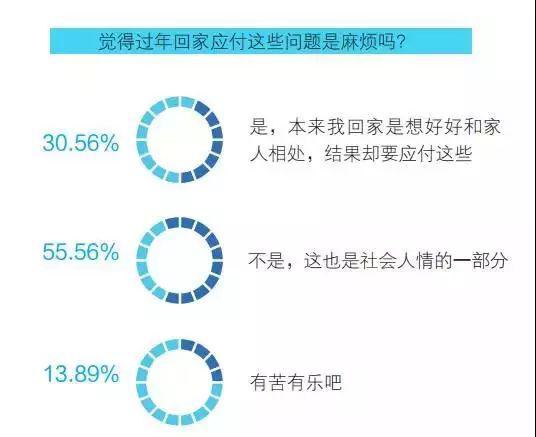 图片及数据来源:广州青年报大学城事