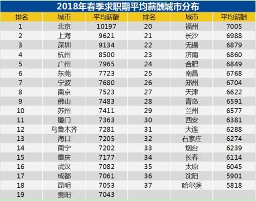 2018年第一季度平均薪酬城市分布。来源:智联招聘