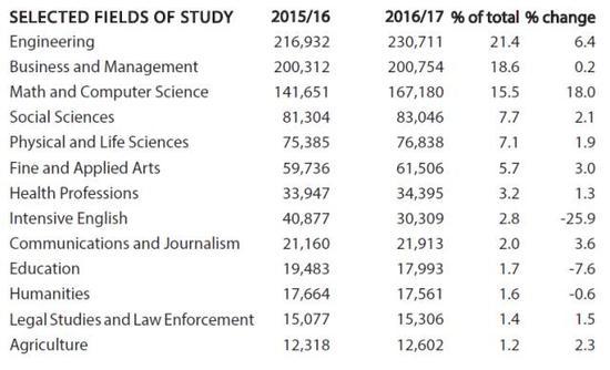 QS发布2018年全球留学报告 盘点最热门留学国家