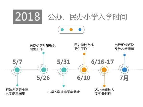 """""""2018年 公办、民办小学入学时间"""""""