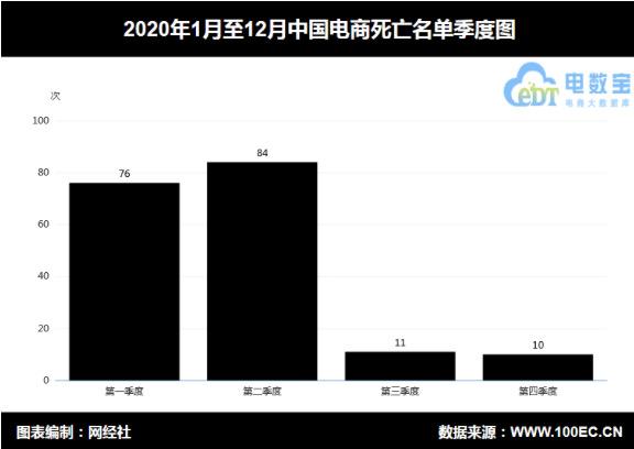 """图配2020年电商平台""""死亡""""数181家-FZ10045800537.jpg"""