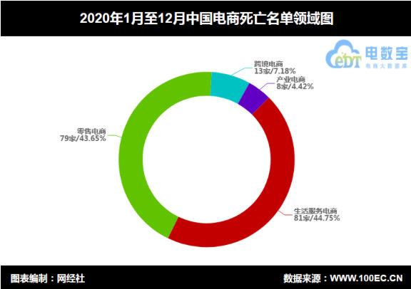"""图配2020年电商平台""""死亡""""数181家-FZ10045800532.jpg"""
