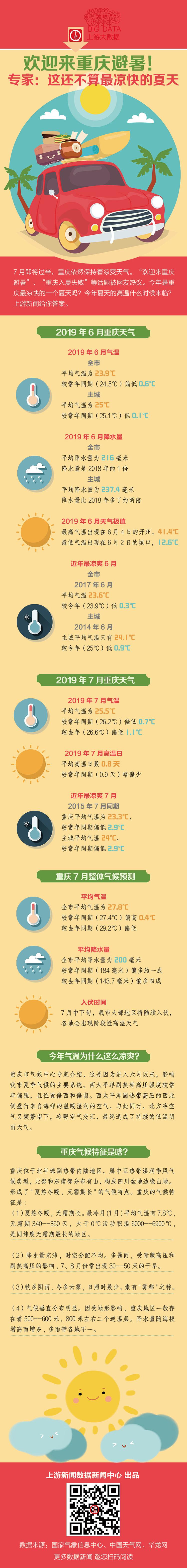 重庆避暑.jpg
