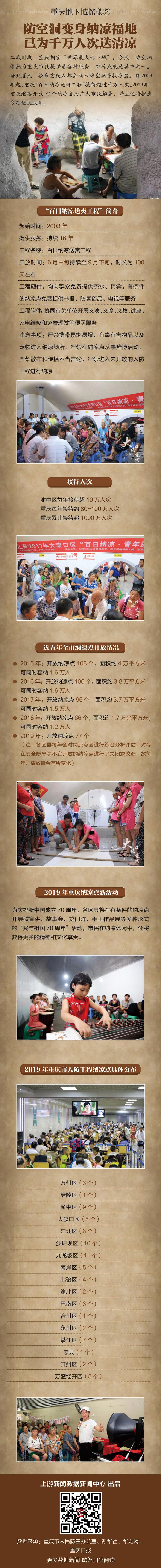 重庆地下城探秘② | 防空洞变身纳凉福地,已为千万人次送清凉