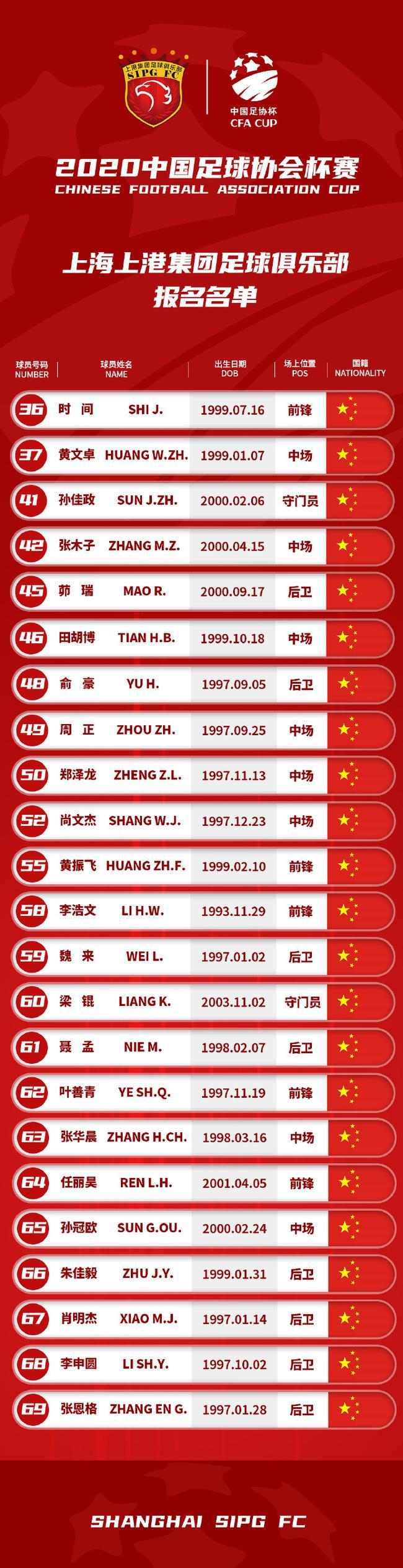 上海上港公布足协杯名单,04梯队教练挂帅最小球员仅17岁
