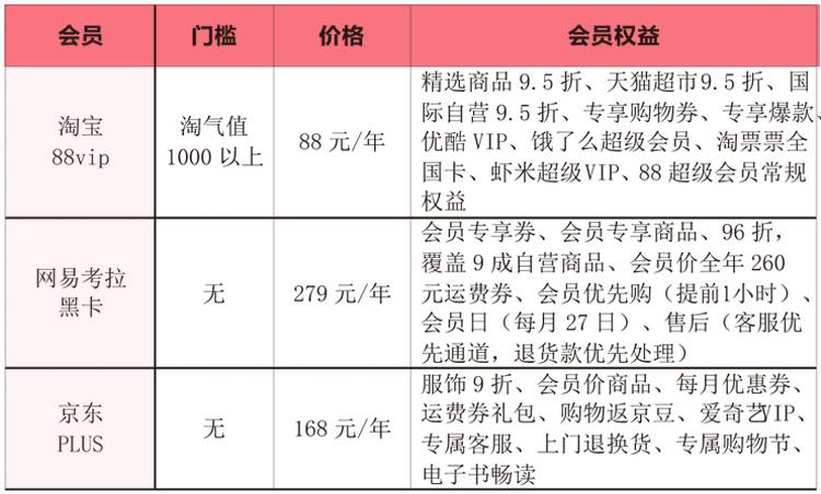 特别策划丨淘宝88vip、京东plus、网易考拉黑卡都想让你掏钱,到底哪家值?