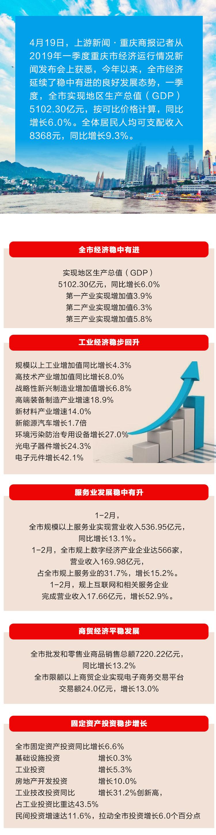"""一图看懂2019一季度重庆经济运行""""成绩单""""_01.jpg"""