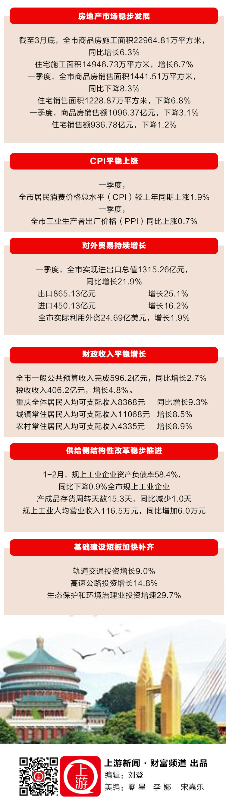 """一图看懂2019一季度重庆经济运行""""成绩单""""_02.jpg"""
