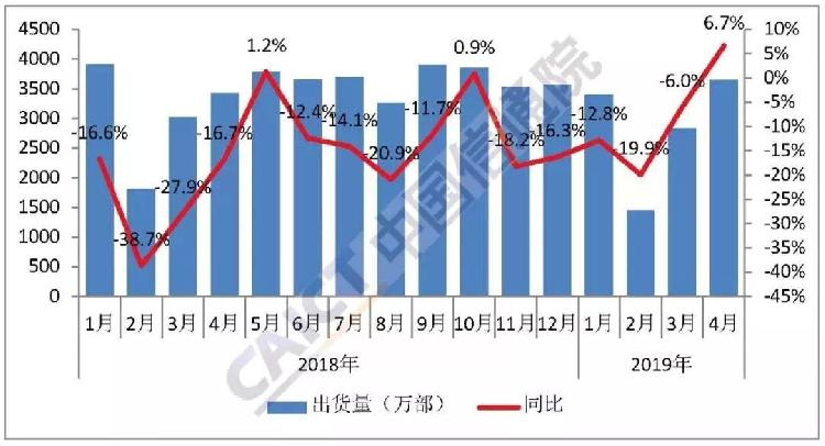 连续5个月下降后终于回升,4月国内手机出货量同比增长6.7%