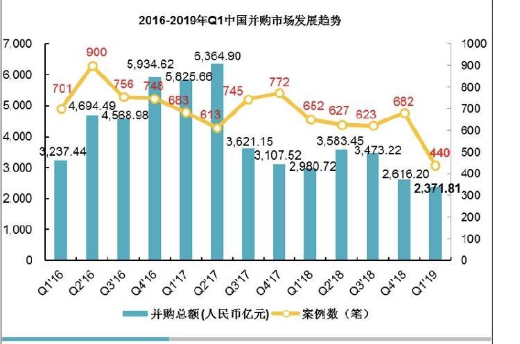 2019年第一季度中国并购市场整体下滑,传统行业并购较活跃