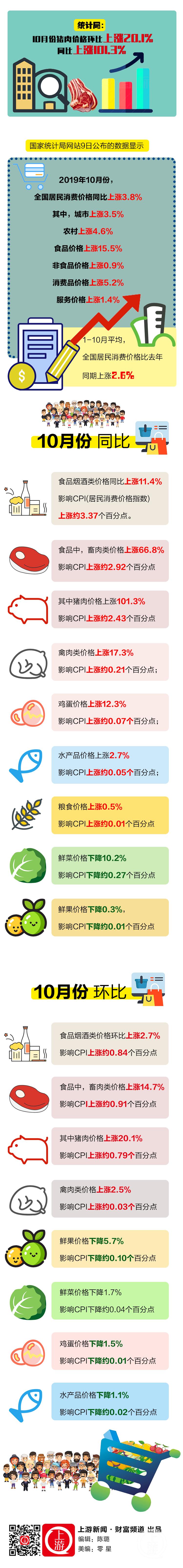 统计局:10月份猪肉价格环比上涨20.1%,同比上涨101.png