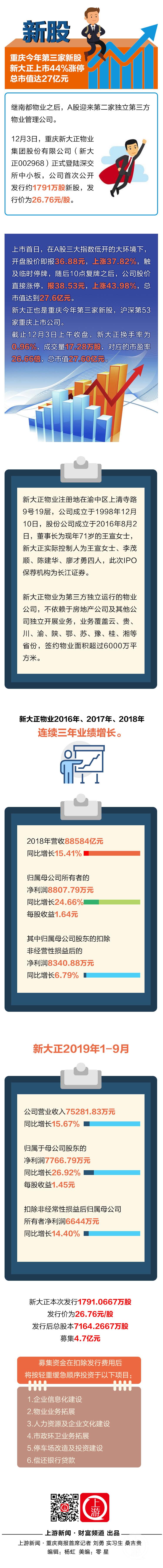 重庆今年第三家新股新大正上市44%涨停.jpg