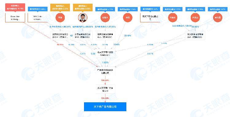天下秀广告有限公司-企业受益股东-天眼查.png