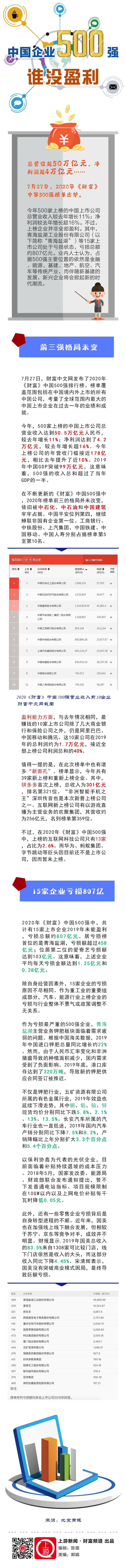 中国企业500强,谁没盈利20200727.jpg