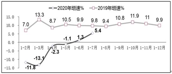 图2 2019年-2020年1-7月软件业利润总额增长情况