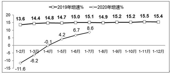 图1 2019年-2020年1-7月软件业务收入增长情况