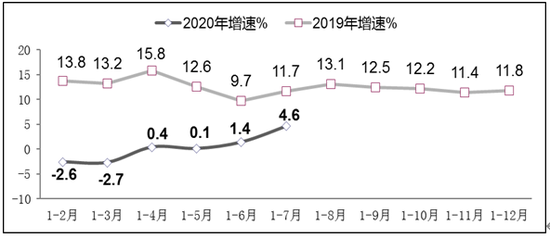 图4 2019年-2020年1-7月软件业从业人员工资总额增长情况