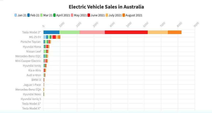 8月特斯拉批发销量同比增长275%,国内外需求旺盛