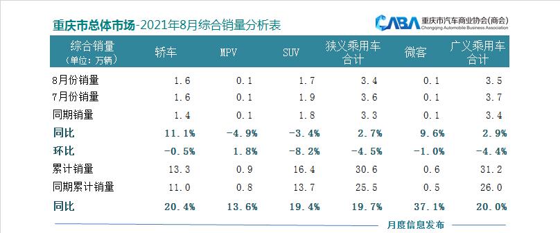 重庆8月乘用车销量同比增长2.7%,新能源汽车销量增长54.4%