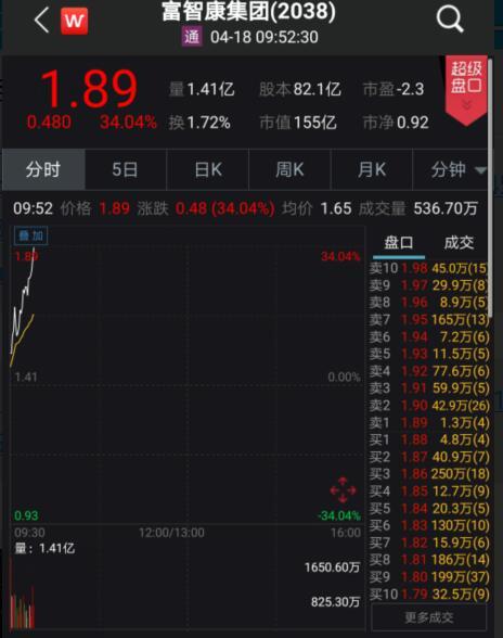 """""""郭台铭概念股""""再度大涨工业富联封板港股富智康集团暴涨34%"""
