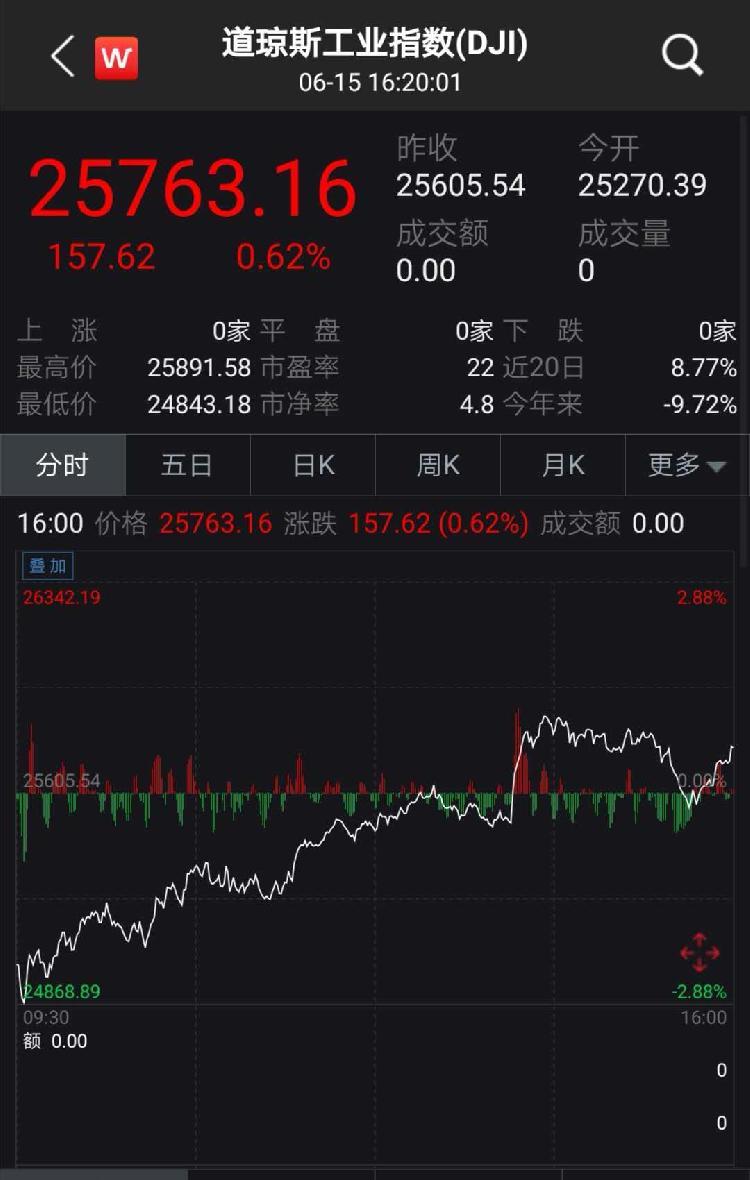 A股普涨 日经225飙升逾4 美联储 救市 亚太股市集体蹦迪 上游新闻汇聚向上的力量