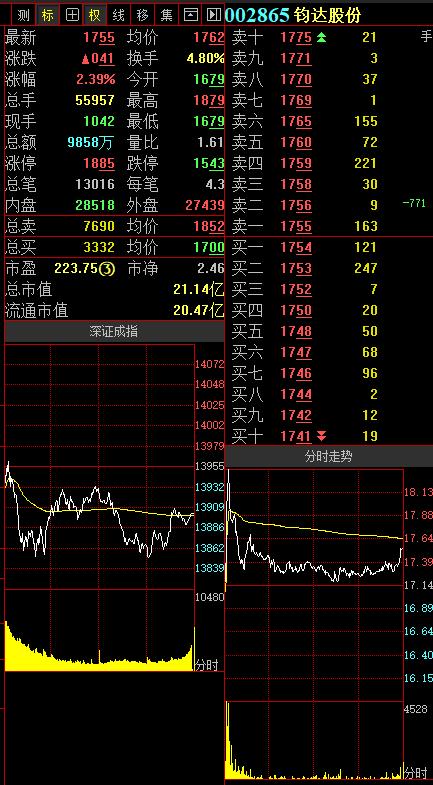 8.八折!鈞達股份即日起重慶市森邁100%公司股權轉讓給蘇泊爾